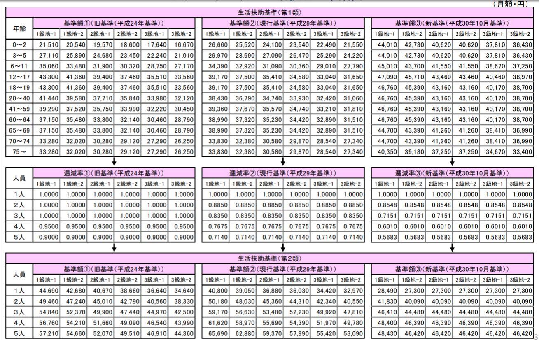 平成30年10月の生活扶助基準額表